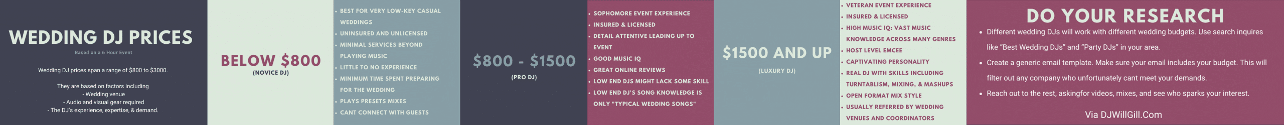 wedding DJ average price tiers